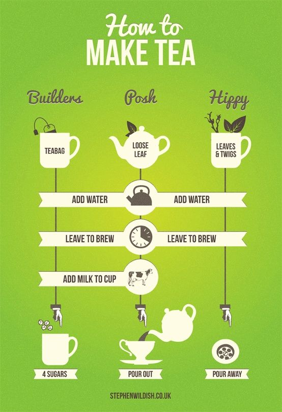I love this simple little infographic, detailing ways to make three different cups of tea, courtesy of Stephen Wildish. How do you like your cuppa? I like a good builders' tea, without the sugar!