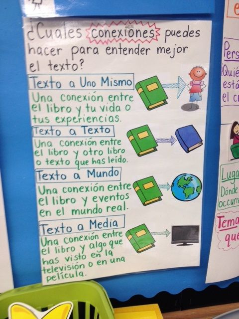 Text to self, text to text, text to world, and text to media connections from a 2nd grade Spanish immersion classroom.