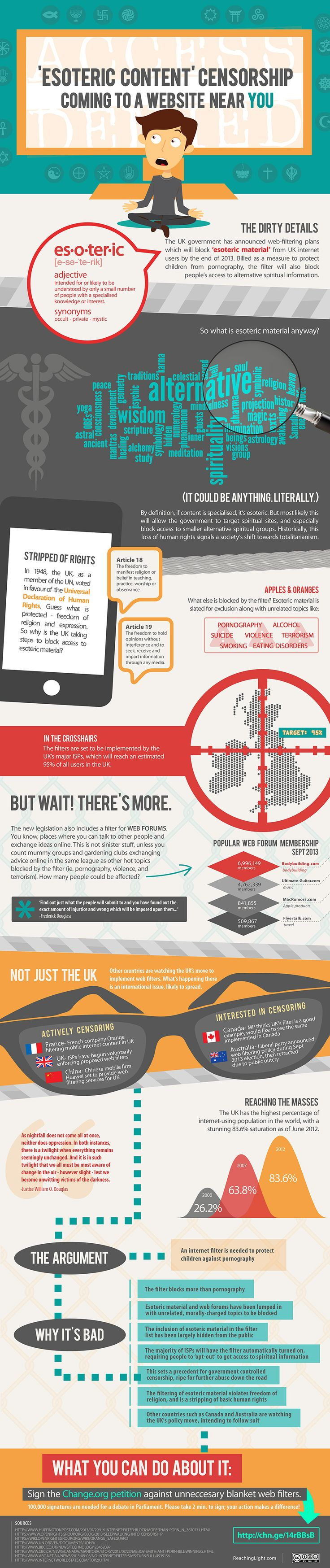 Infographic: UK Filter to Block 'Esoteric Content' - Worldwide Implications - Reaching Light