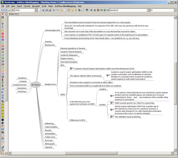 The complete draft of a PhD thesis in a mind map (nodes with a circle contain more sub nodes)