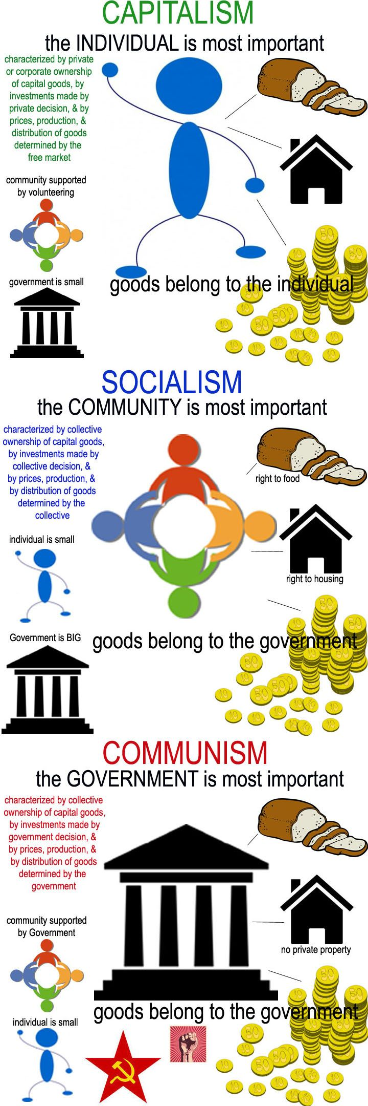 Understanding the differences between capitalism, socialism & communism (construct is mine @Sugar Blisters, clip art is other's) #candysores