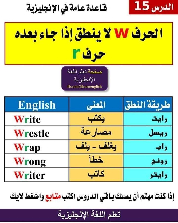 Pin By S M S Saheb On خرائط ذهنية مبتكر لكلمات انجليزية English Language Course English Language Learning Grammar Learn English Vocabulary