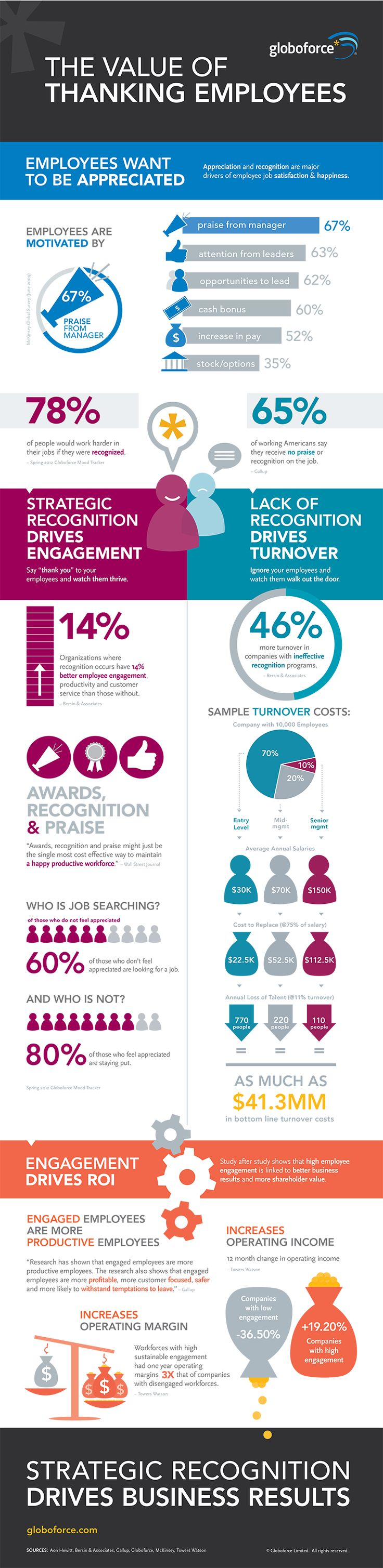Appreciation for your workforce can go a long way. Engagement drives return of investment and increases the productivity of employees and leaders within the workplace. Companies that have regularly low engagement lose an average of almost 40% in operating income. Start showing some appreciation today by using one of these great boss appreciation quotes and