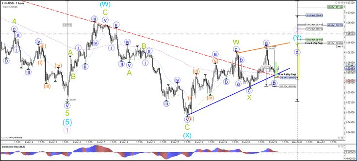 EUR/USD, GBP/USD Setup Bullish ABC Zigzag to 1.07 and 1.25  - Your capital is at risk