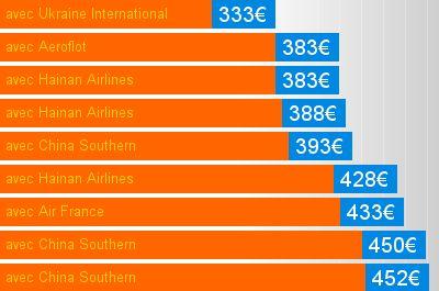 Billet avion Chine - le comparateur billet avion en temps réel