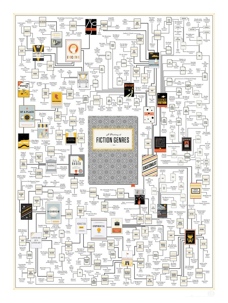 "literary genre map by Pop Chart:  So Pop Chart decided to look beyond these commonly accepted distinctions to see how the genres relate and where books belong based on content rather than commerce. ""We went in with the idea that we were looking not at commercial distinctions, but instead peering deep into the text of the book, at almost the cellular level,"" said Rachel Mansfield of Pop Chart."