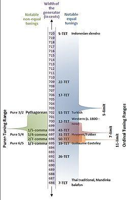 53 equal temperament - Wikipedia, the free encyclopedia