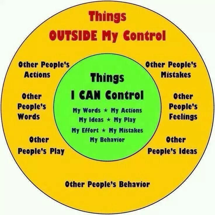 Circle of Control I think it is crucial to teach children at a young age that they cannot stress about things out of their control. I know personally, it took me a very long time to grasp this concept because I was never taught as a young student. This will help with mental health issues in that students will learn how to manage their anxieties.