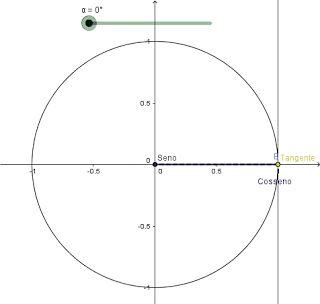 (GIF) Demostración gráfica del seno, el coseno y la tangente