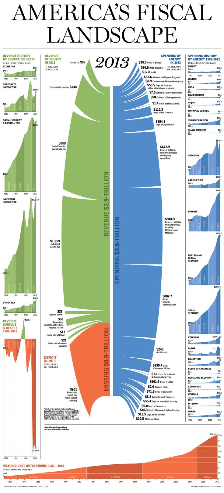 """""""America's Fiscal Landscape"""" - 2013 #economy #finance 
