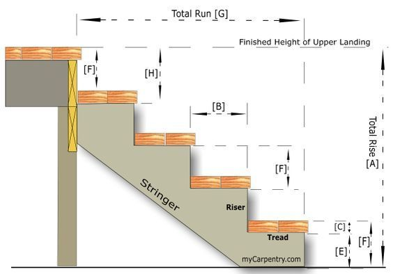 Stairs! Any stairs! Indoor, outdoor. Are you familiar with the 'Stairs Formula'? Great article!