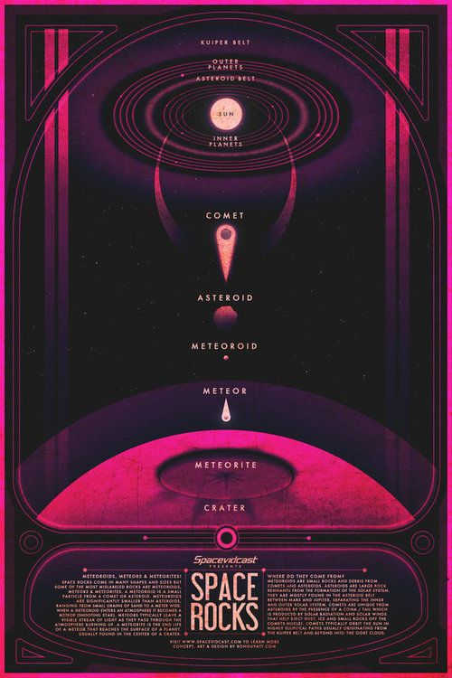Bonus! Space infographics done for Spacevidcast | 15 Posters That Will Make You Wish Space Tourism Was Real