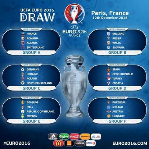The full Euro 2016 draw.