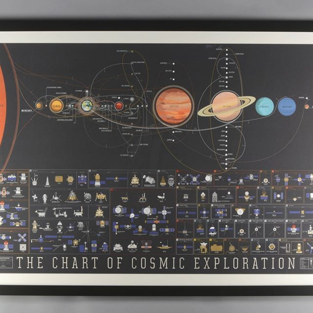 The meticulous details on this @popchartlab print are out of this world! --- #levelframes #framed #customframing #popchart #chart #infographic #space #nasa #explore #science #travel #spaceart #cosmic #planets #sun #solarsystem #astronomy #mercury #venus #earth #moon #mars #jupiter #saturn #uranus #neptune #pluto