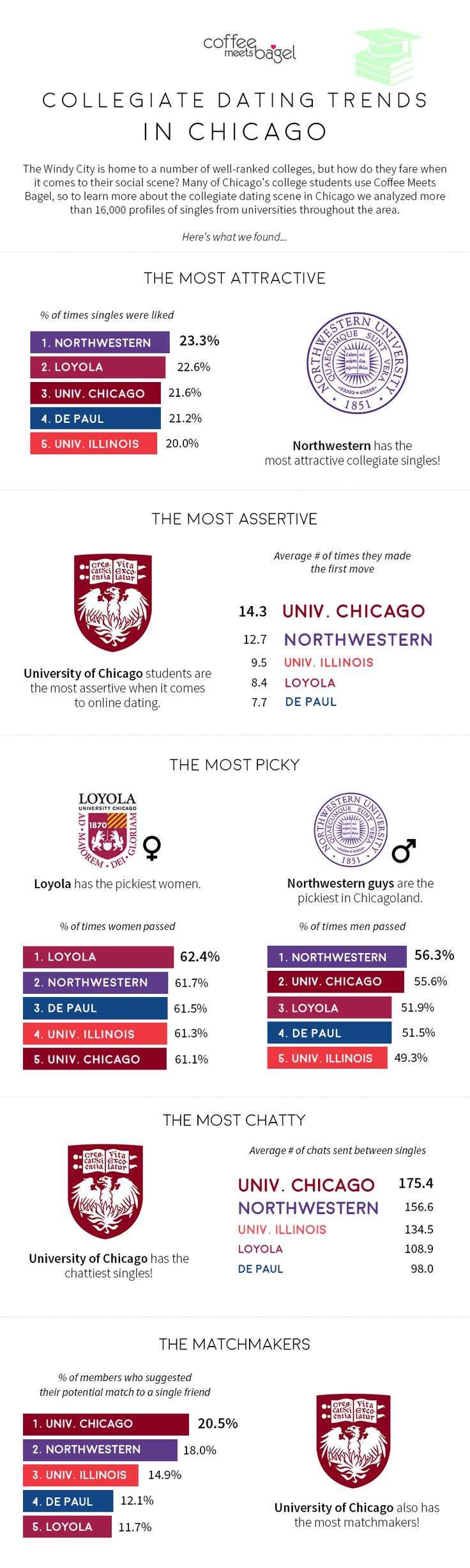 What's the dating scene like in Chicago? Check out the top universities for dating in our CMB college dating poll