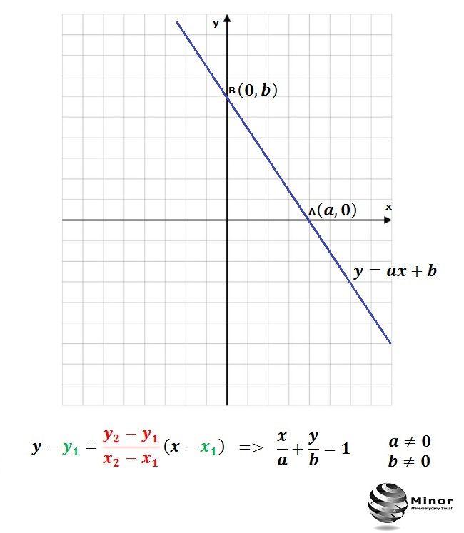 y = ax + b
