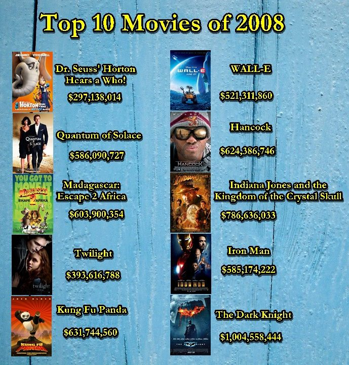 https://flic.kr/p/KoT3Xf | Top 10 Movies of 2008 | Here are the top 10 movies of 2008 with good sales.  •The Dark Knight •Iron Man •Indiana Jones and the Kingdom of the Crystal Skull •Hancock •WALL-E •Kung Fu Panda •Twilight •Madagascar: Escape 2 Africa •Quantum of Solace •Dr. Seuss' Horton Hears a Who!  www.boxofficemojo.com/yearly/chart/?yr=2008 www.alluc.ee/stream/2008+movies