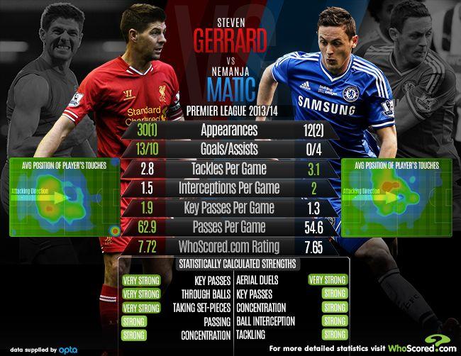 itucasino - Prediksi Skor Liverpool vs Chelsea 08 November 2014 Liga Inggris