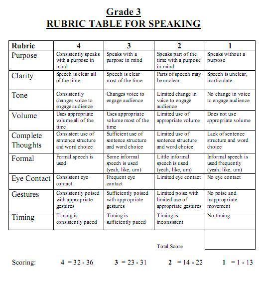 speech analysis essay rubric Analyze a speech for rhetorical devices and their purpose identify an author's   share the essay rubric and explain to students the expectations for success on.