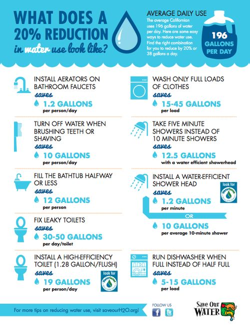 Best 25 ways to save water ideas on pinterest for Ways to save water at home