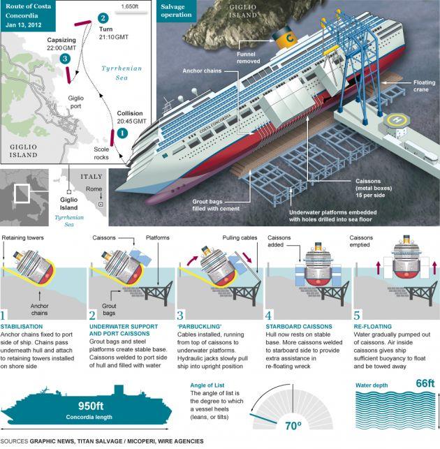 Costa Concordia: opération de redressement en direct (vidéo)
