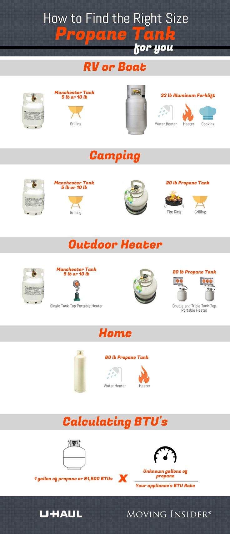 Most of us are familiar with the standard 20 lb. propane tank for backyard grilling, but other recreational activities require different sizes. Learn what size propane tank is generally best for different purposes as well as how to calculate the specific consumption of propane for your appliances below. | Moving Insider Tips