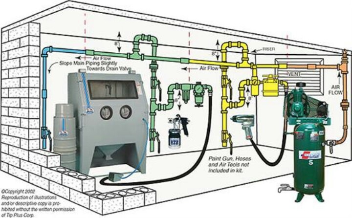 Compressed air set up Garage Pinterest