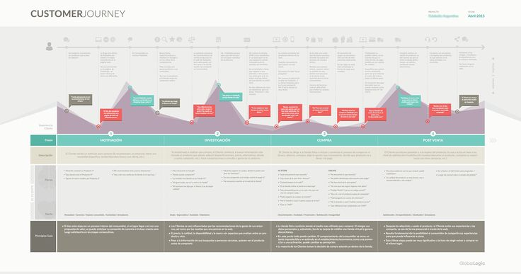 Customer Journey map and Digital Transformation proposal for a Retail company.