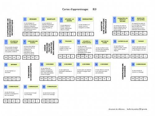 Feuille de position B2I (cartes d'apprentissage)