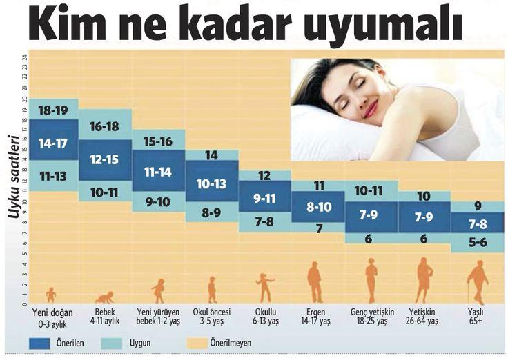 günde kaç saat uyumalıyız ile ilgili görsel sonucu