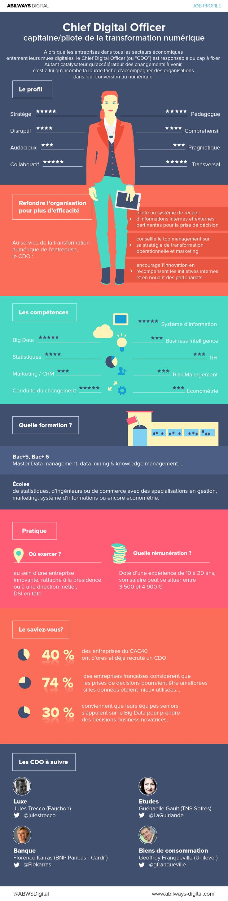 [Infographie] Job profile : Chief Digital Officer, capitaine/pilote de la transformation numérique