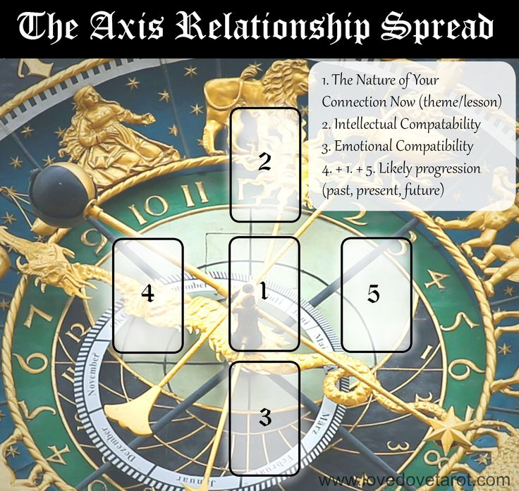 This is not really a new Tarot spread - I have already shared versions of it on Love Dove Tarot... This is more of a 'how to'... Today I want you to get a different feel for this traditional star l...