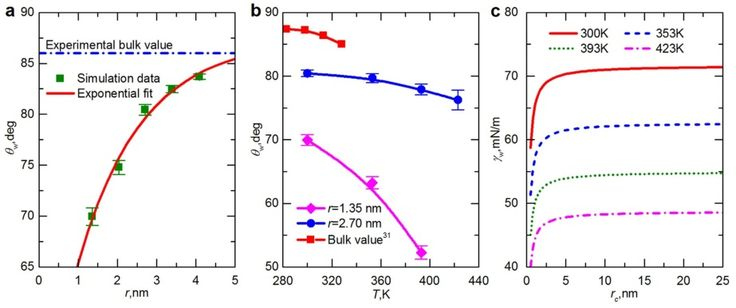Figure 5: Contact angle and surface tension of water droplets in shale nanopores. (a) Effects of pore size on the contact angle of water in shale nanopores at T =300 K. The dashed-dot line indicates the experimental contact angle of a macroscopic water droplet on a smooth graphite surface, i.e., 86° at 300 K.