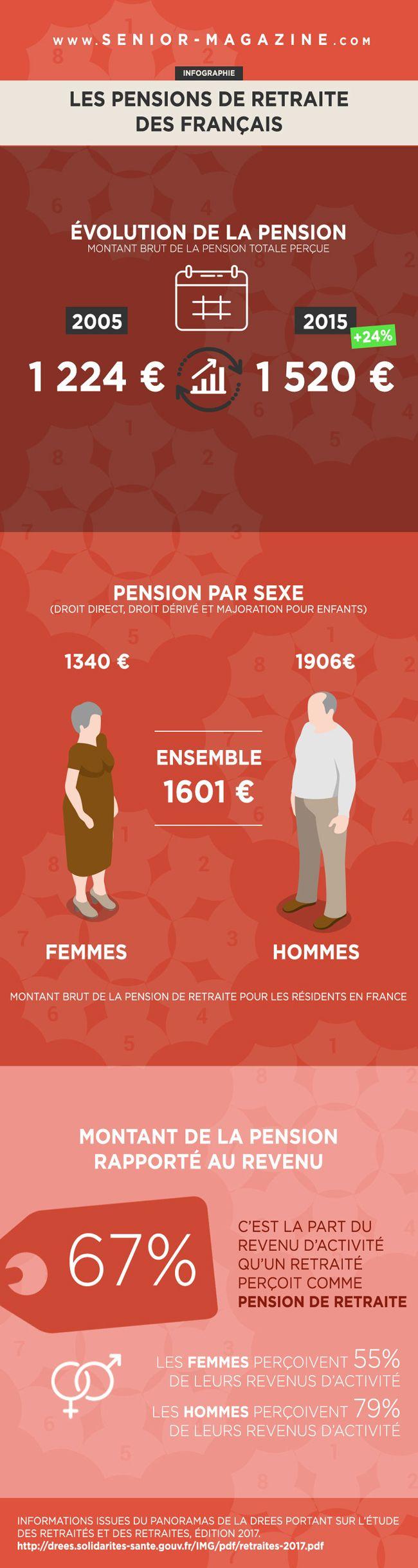 Infographie : les pensions de retraite des Français