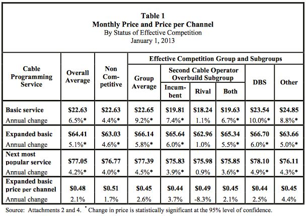 Shocker: Cable TV prices went up four times the rate of inflation | Ars Technica