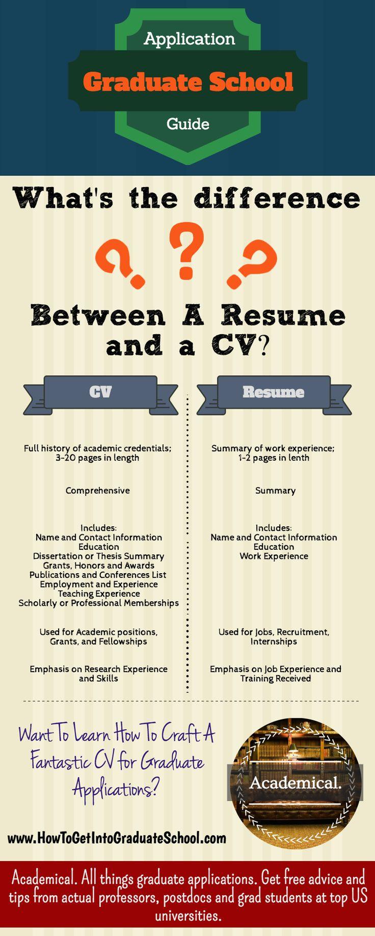 best 25 resume for graduate school ideas on