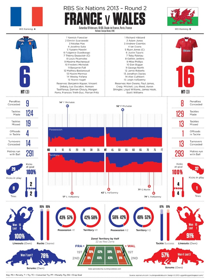 ruggerblogger: Six Nations 2013 Round 2: FRANCE v WALES