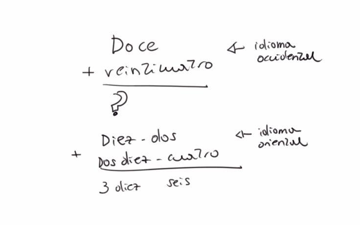 ¿Son los idiomas asiáticos buenos para las matemáticas? el lenguaje influye en la manera de ver la vida. según Peter Gray la manera en que presentan los números los idiomas influye en los avances de los niños en matemáticas. ¿Por qué?.  En muchas idiomas occidentales como el inglés, el francés o el español, los números a partir del diez no responden a la estructura: número de decenas+número de unidades.