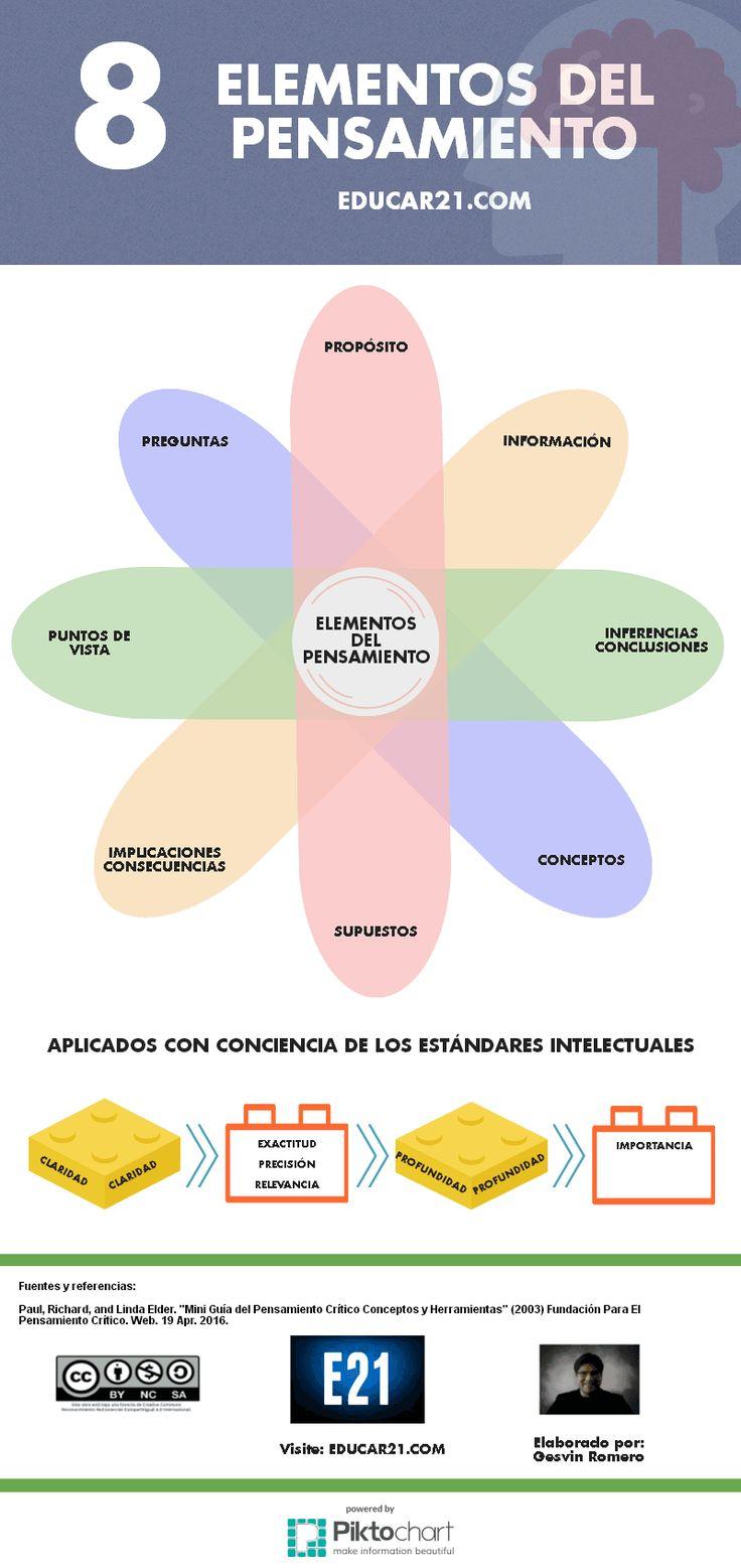 Los 8 Elementos del #PensamientoCrítico   #Infografía #Educación