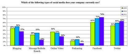 Milyen közösségi média csatornákat használnak az Inc. 500 cégek? ... Az amerikai Massachusetts Dartmouth Egyetem nemrég publikálta tanulmányát, amelyben az egyetem Marketing Kutató Központja az amerikai Inc. Magazine Inc. 500-as listáján szereplő 500 leggyorsabban fejlődő amerikai vállalat közösségi média kommunikációját vizsgálta - immár ötödik alkalommal. A kutatásban 170 cég vett részt az 500-as listából, így a minta hibaértéke +-6%.