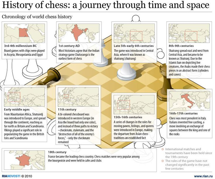 History of chess: a journey through time and space