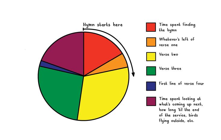 'And now turn to page number XX' ... a breakdown of time spent during a typical hymn.