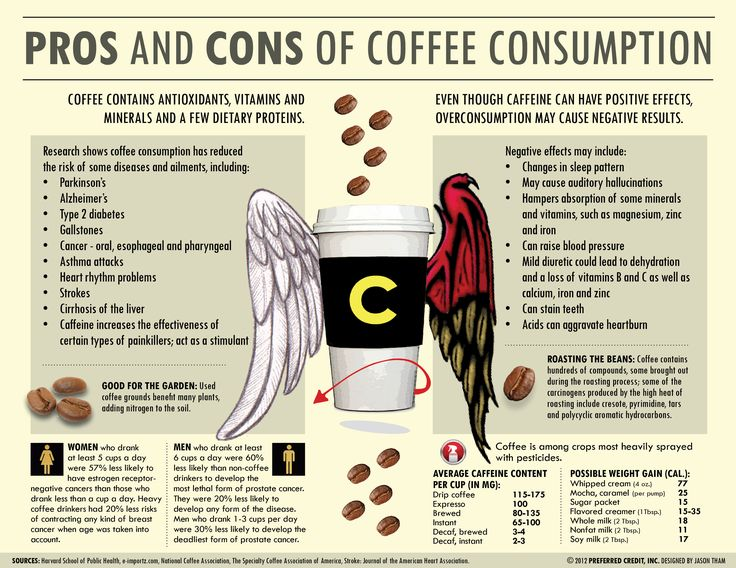 #Coffee - Know its Pros and Cons