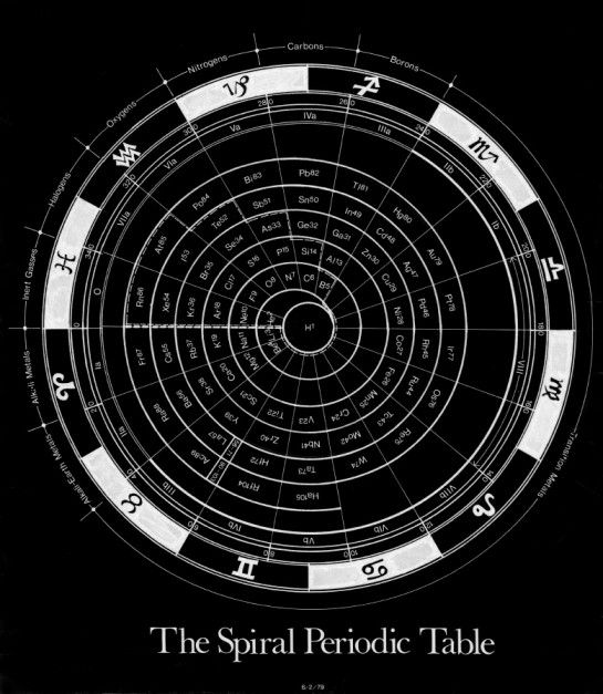 53 best elements images on pinterest physical science physics and spiral periodic table of the elements as related to the zodiac a t mann 13 mar urtaz Images
