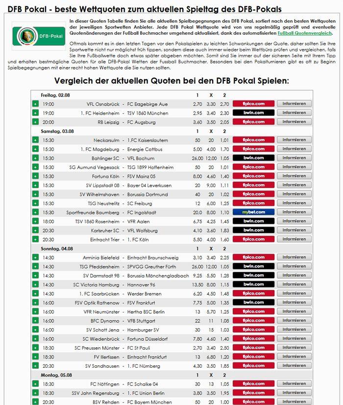 Aktuelle Quoten für alle Spiele im DFB Pokal