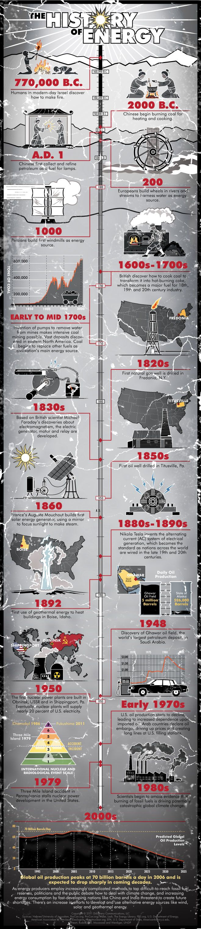 the history of energy