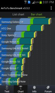 Check your device performance with these benchmarking tools for Android