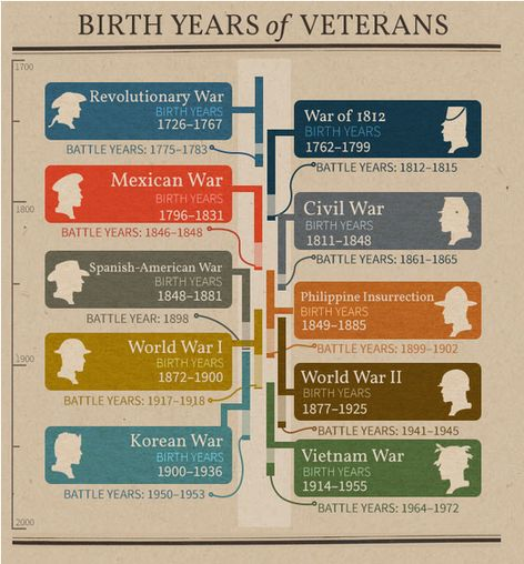 Our friends over at Fold3 created this handy little infographic to use as a rule of thumb. There are exceptions to every rule, but this will get you started!  Check the years of each of the Wars on the chart. Then see if your ancestor might have been affected by the possible events of that war. Use FamilySearch, Ancestry.com, MyHeritage, and other record sources to see how your ancestors's lives were changed because of a war. .