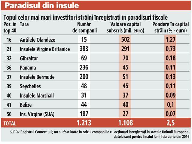 """Atac la """"businessul offshore"""" la nivel mondial. În România sunt 1.200 de firme venite din Panama, Seychelles sau Insulele Virgine Britanice. Pe un miliard de euro """"este scris"""" offshore"""