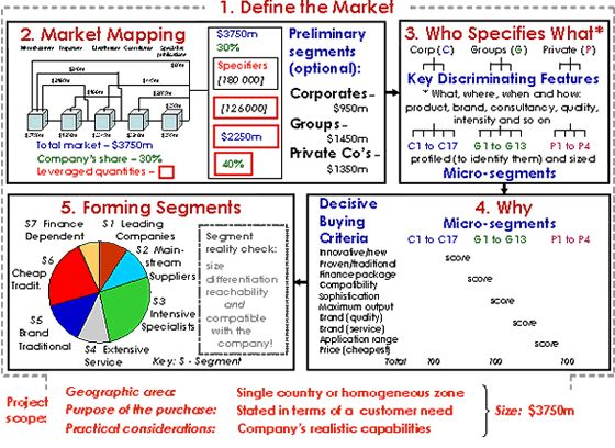 poor market segmentation Target market selection segmentation and positioning  market segmentation is a two-step process of:  poor marketers focus on their products when defining.
